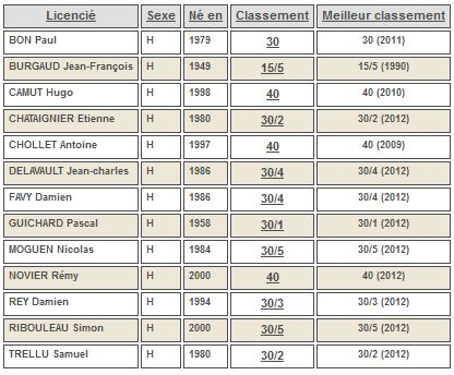 classement intermédiaire hommes juin 2012 souché