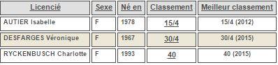 classement intermédiaire dames juin 2015 souché