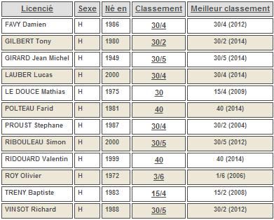 classement intermédiaire hommes juin 2014 souché